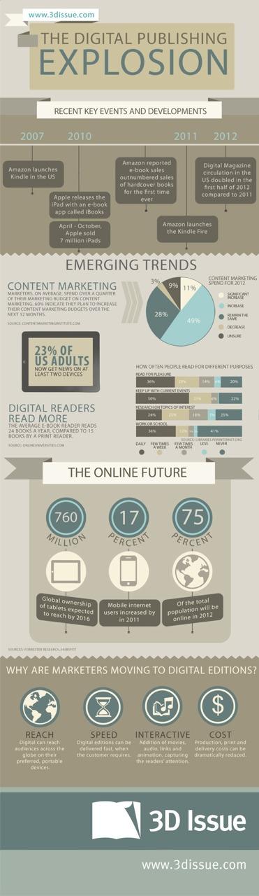 digital-publishing-trends