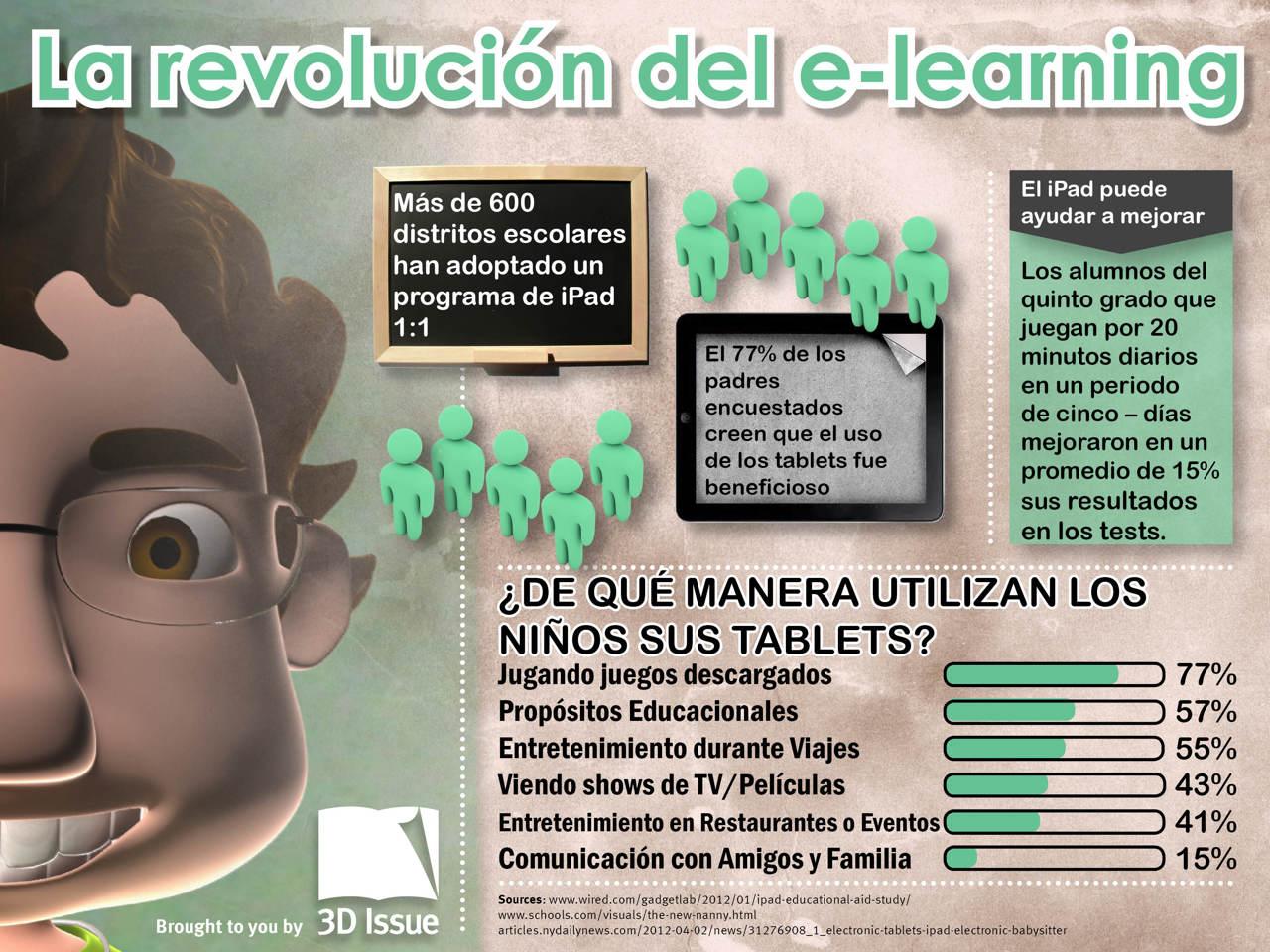 La Revolución de e-Learning