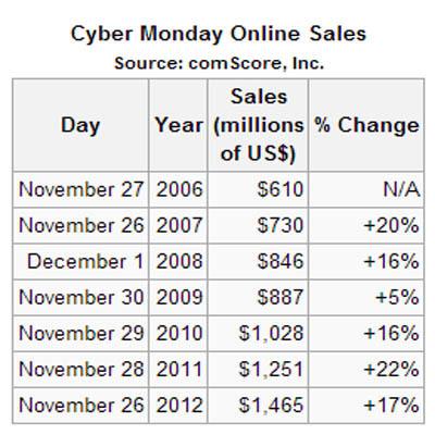 publishing revenue