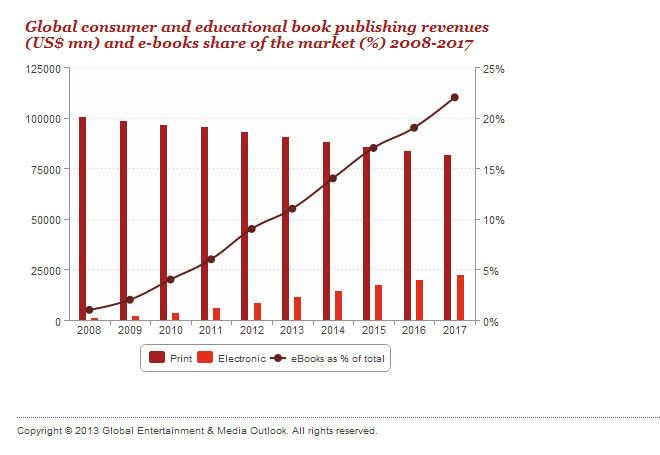 e-book increases