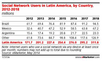 Redes Sociales latino américa