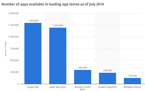 Most-Popular-Apps